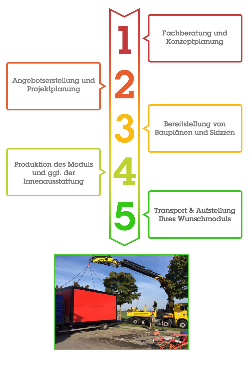 In 5 Steps zum Modul